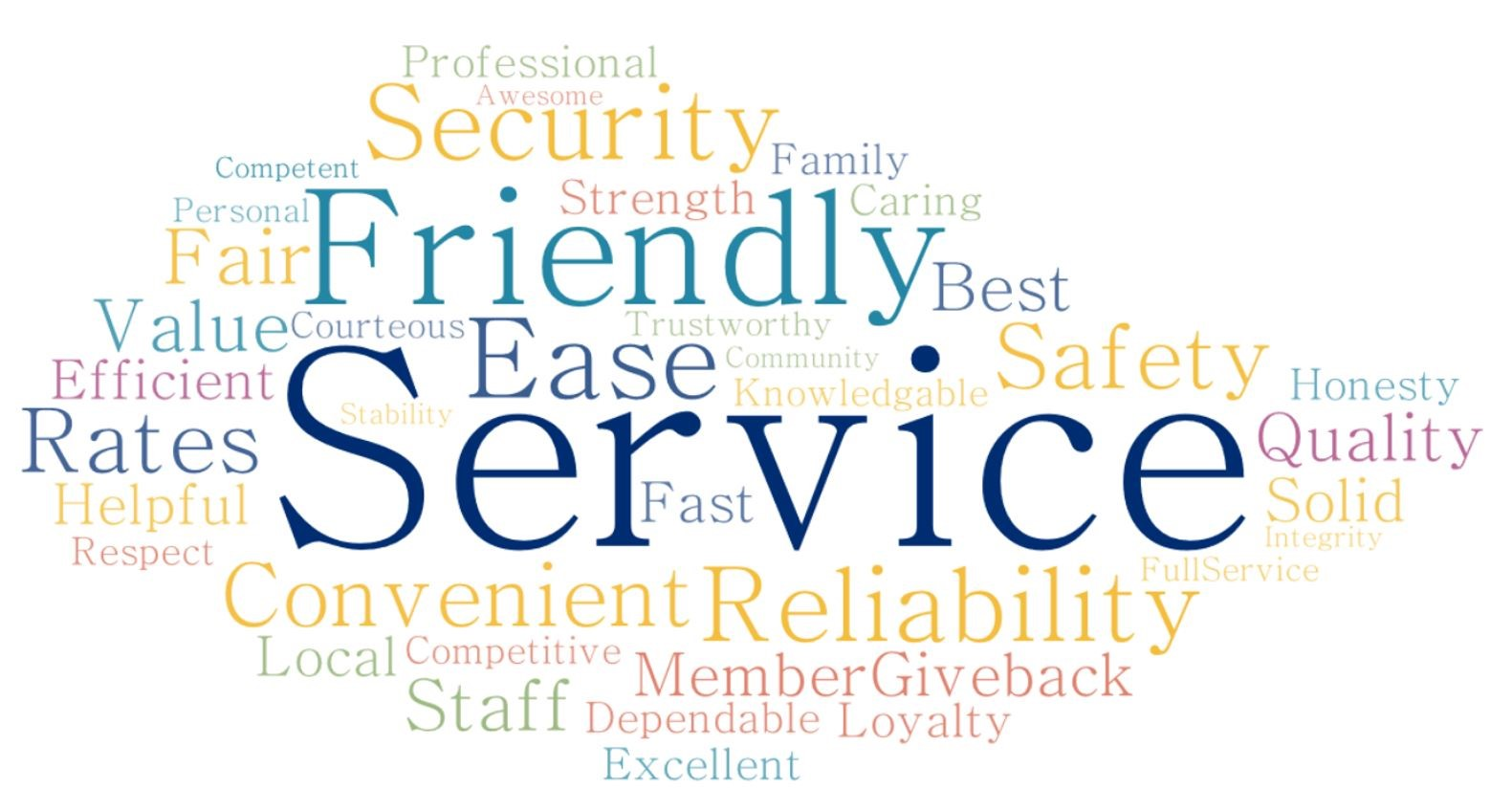 An image of a multiple words of various colors and sizes; the most prominent being Service, Friendly, Ease, Security, Reliability